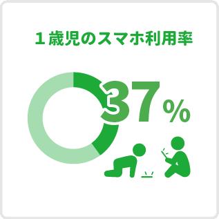 1歳児のスマホ利用率「37%」