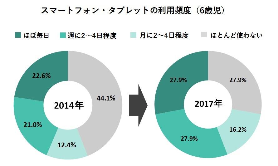 図2:2014年、2017年の6歳児スマートフォン・タブレット利用頻度の推移